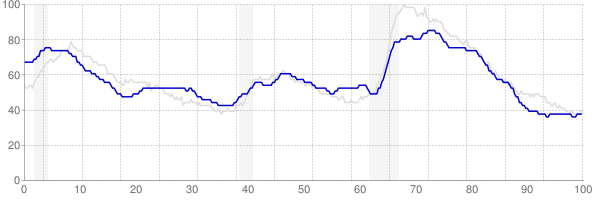 Arkansas monthly unemployment rate chart from 1990 to January 2019